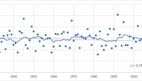 מגמות בטמפרטורה 2003 עד 2015